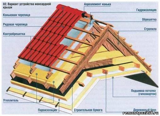 Мансардная крыша своими руками утепление фото